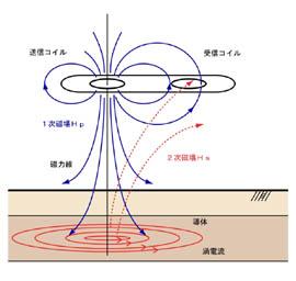 コイルの水平配列