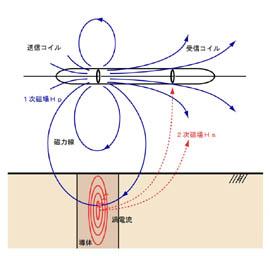 コイルの鉛直配列