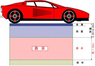 道路舗装の基本的な構成