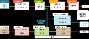 一般廃棄物(生ごみやせん定枝)処理事業における発電・堆肥化の導入検討