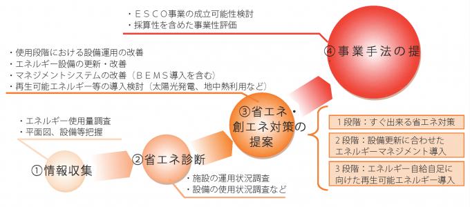 省エネ・創エネ導入計画1