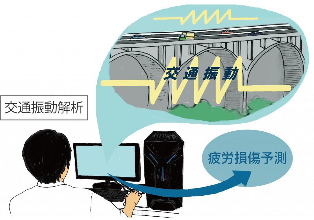 交通振動解析2014.8.22