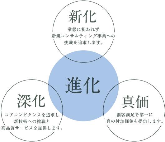 基本戦略_02
