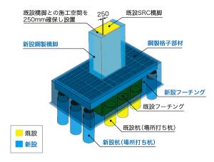 鋼製格子部材とRCによる合成構造フーチング